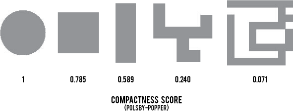 Visual examples of compactness scores 1, 0.785, 0.589, 0.240 and 0.071.
